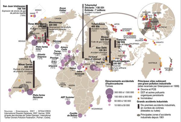 Principales catastrophes dans le domaine de l'énergie