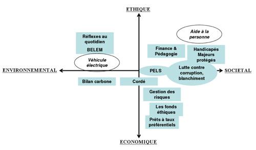 Actions de la Caisse d'Epargne Bourgogne Franche Compté en matière de RSE