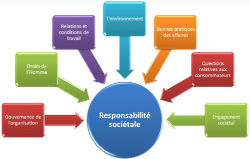 Les 7 questions centrales de l'ISO 26000