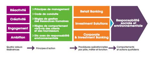 Rse et banques outil de reconqu te banques et rse - Plafond livret developpement durable societe generale ...
