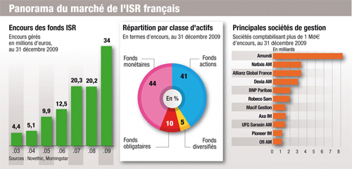 isr-france   semaine isr 2010 semaine isr semaine de lISR semaine de linvestissement socialement responsable