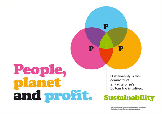 people-planet-profit-eco   rse entreprise rse en entreprise rse des entreprises responsabilité sociale des entreprises responsabilité sociale de lentreprise performance sociale des entreprises orientation stratégique entreprise Engagements RSE acteurs de lentreprise