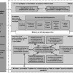 Panorama de la norme ISO 26000