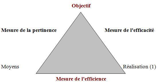 controle-performance   performance sociale en entreprise performance sociale des entreprises performance sociale définition performance sociale de lentreprise performance sociale dune entreprise performance sociale mesure performance entreprise