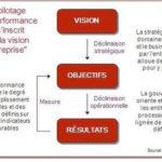 Comprendre et évaluer la performance sociale