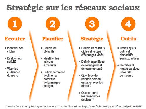 strategie-medias-sociaux   médias sociaux et entreprises médias sociaux entreprises médias sociaux en france