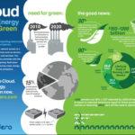 [Infographie] Les avantages écologiques du Cloud Computing