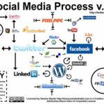 RSE + médias sociaux = problèmes ?