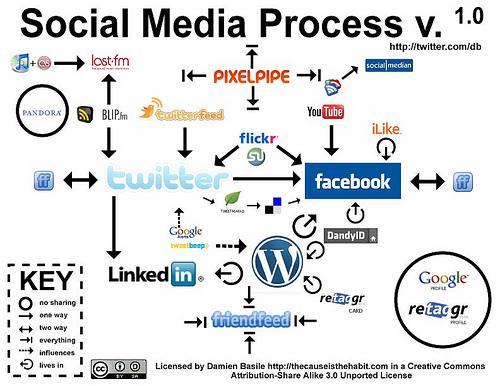 CSR-social-media   rse twitter rse facebook réseaux sociaux médias sociaux