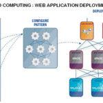 Le Cloud computing et ses principaux enjeux