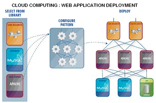 cloud-computing   saas cloud computing google cloud computing cloud computing serveurs cloud computing microsoft