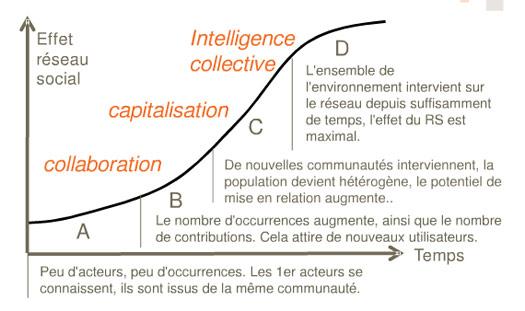 reseaux-sociaux-entreprise   réseau social dentreprise mettre en place un RSE mettre en place un réseau social dentreprise intelligence collective