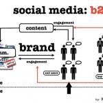 Intégrez les réseaux sociaux dans votre stratégie d'entreprise