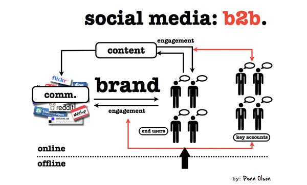 social-media-b2b   twitter et entreprise facebook et entreprise communautés de marques