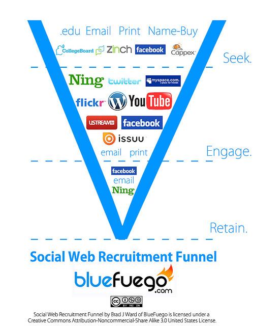 recrutement-social   veille réseaux sociaux social RH recrutement réseaux sociaux les réseaux sociaux en entreprise