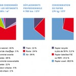 Comment Mesurer la Performance Environnementale d'une Entreprise : les Indicateurs Clés