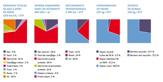 Impacts Environnementaux Directs de BNP Paribas (RSE 2010)