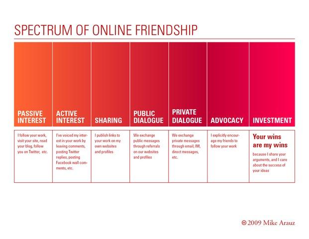 spectrum_friendship   rse facteur de compétitivité responsabilité sociale de lentreprise éthique dentreprise