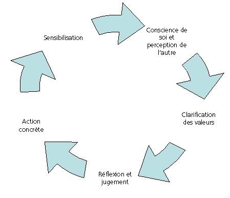 Phases de l'apprentissage des valeurs RSE