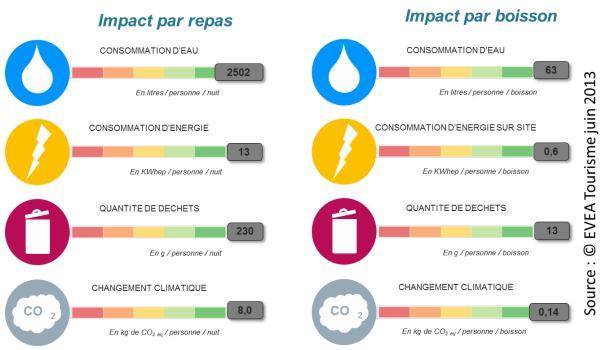 Impacts environnementaux des restaurants