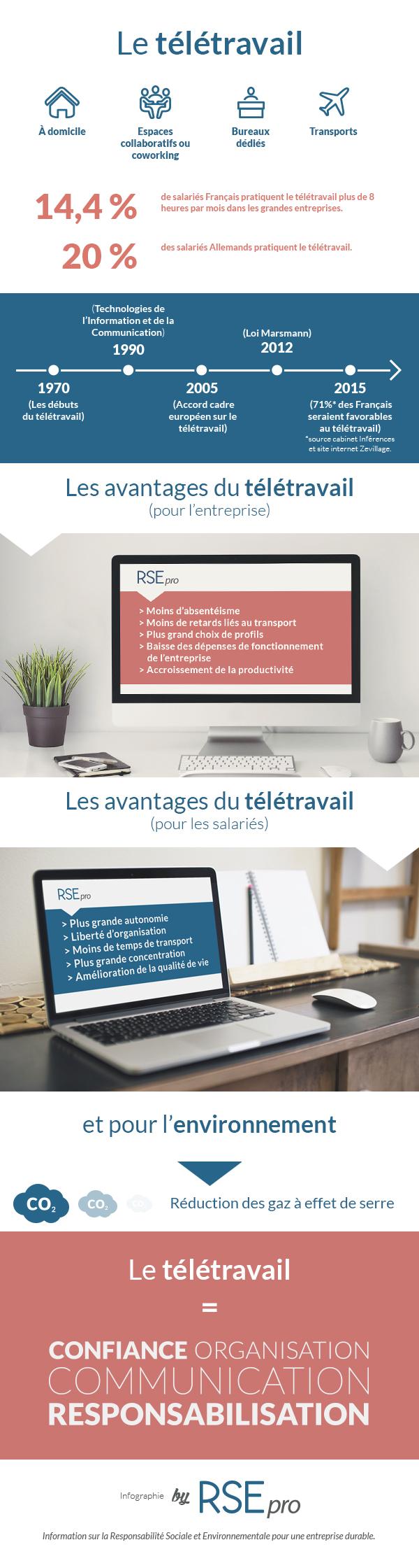 infographie-teletravail-rse-pro   télétravail
