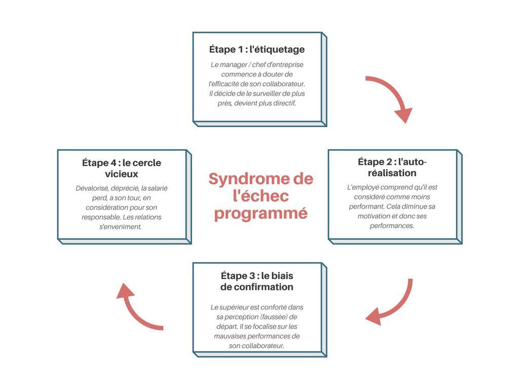 Syndrome de l'échec programmé : les étapes