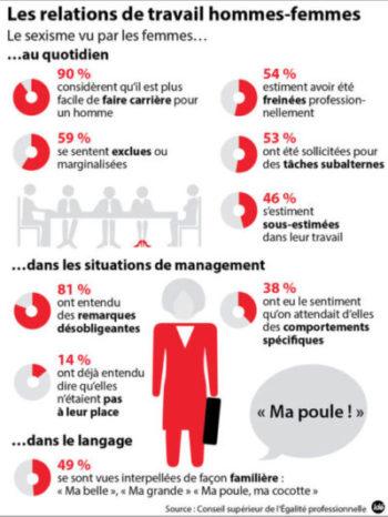 640_infographie-sexisme-e1522055750722   sexisme au travail sexisme